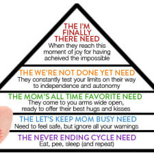 Hierarchy of a Toddler's Needs